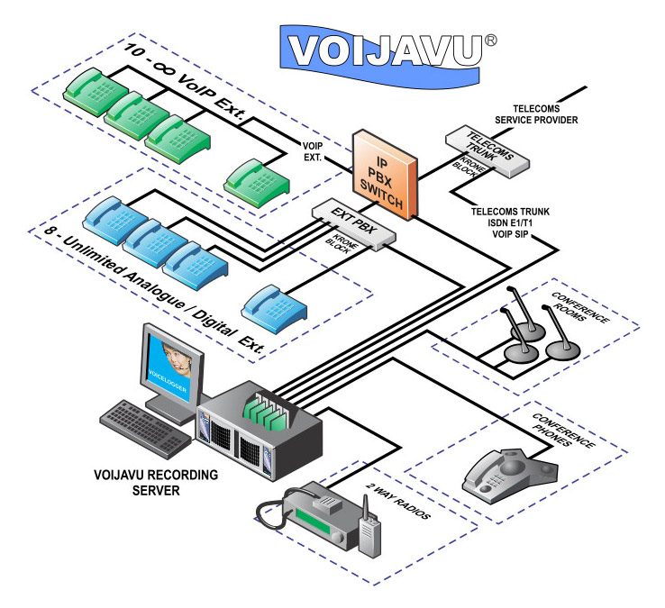 Telephone Call Recording System  Voip And Digital Lines